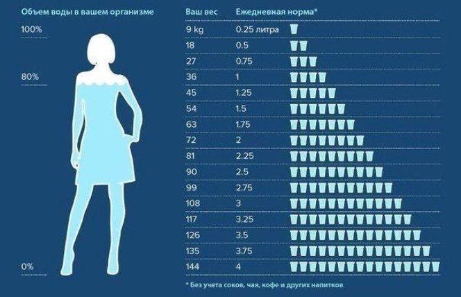 Таблица водной диеты