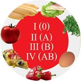 Диета для похудения по группам крови