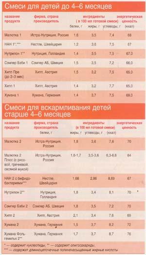 Таблица смесей для грудничков