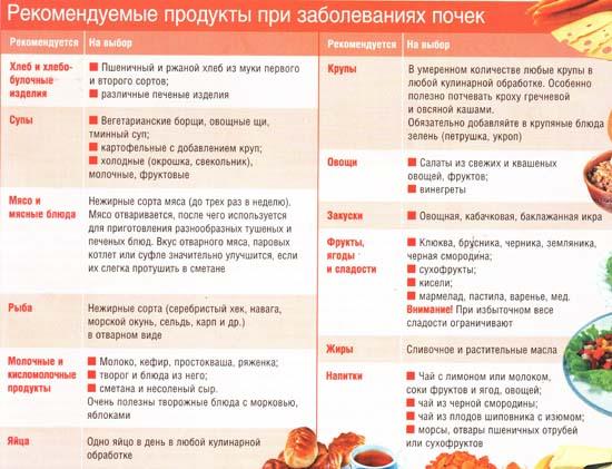 Рекомендуемые продукты призаболеваниях почек